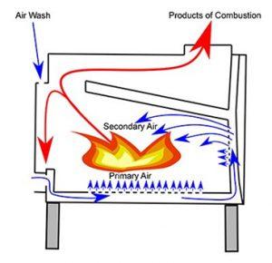 Air Wash System