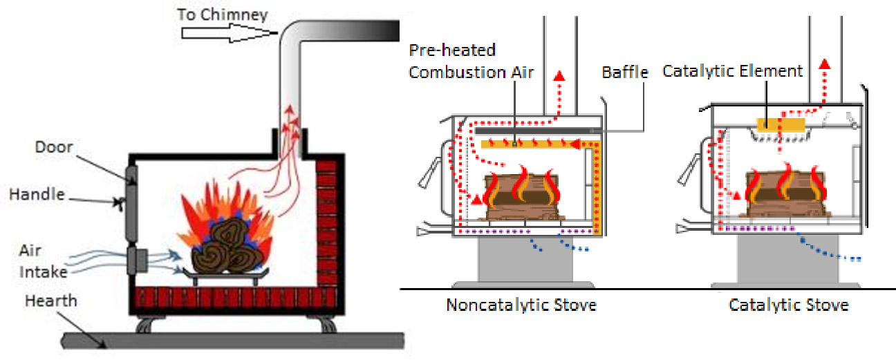 How a Wood Stove Works